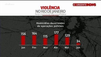 No Rio, número de mortos cai após proibição de operações policiais em favelas
