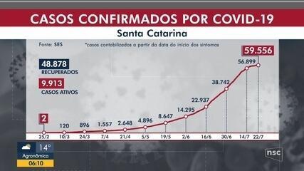 SC tem 3 mil novos infectados por Covid-19 e soma 59,5 mil casos confirmados