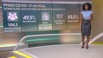 IBGE: 49,5% dos brasileiros moram em lares que receberam pelo menos um auxílio, em junho