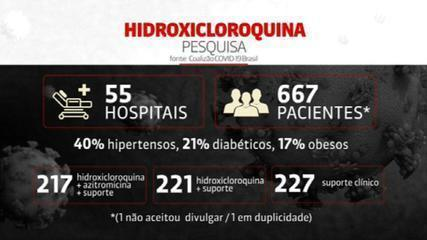 Pesquisa brasileira mostra ineficácia da hidroxicloroquina contra coronavírus