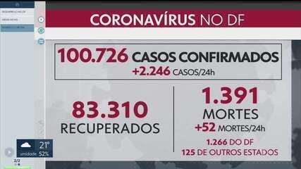 O DF ultrapassa a marca dos 100 mil casos de coronavírus