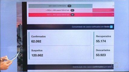 Veja os números de casos de coronavírus em Goiás nesta quarta-feira (29)