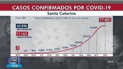 SC ultrapassa as mil mortes por Covid-19; veja o número de infectados