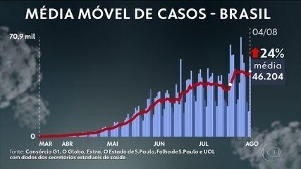 Brasil passa de 96,3 mil mortos por Covid e 2,8 milhões de casos