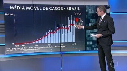 Brasil registra 1.226 mortes nas últimas 24 horas e passa dos 98 mil mortos pela Covid-19