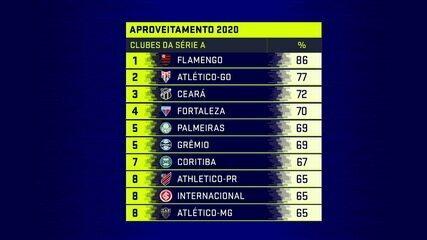 Flamengo Em Alta Atletico Go E Palmeiras Bem Na Defesa Veja Os Destaques Em 2020 Pre Brasileirao Brasileirao Serie A Ge
