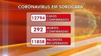 Veja o número de casos da Covid-19 em Sorocaba, Jundiaí e Itapetininga