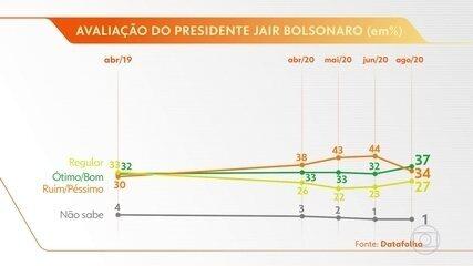 Pesquisa Datafolha mostra que Bolsonaro tem a melhor avaliação desde o início do mandato