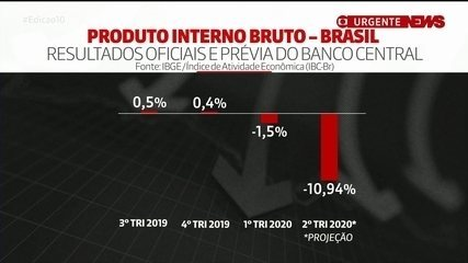 Banco Central prevê queda do PIB de 10,94% no 2º semestre