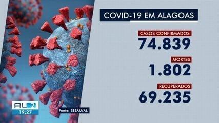 AL ultrapassa 1.800 mortes por Covid-19