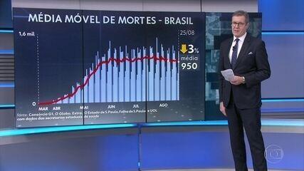 Com 1.215 óbitos por Covid-19 registrados em 24 horas, Brasil passa de 116 mil mortos