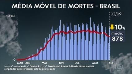 Brasil chega a 124 mil mortes por Covid e tem mais de 4 milhões de casos