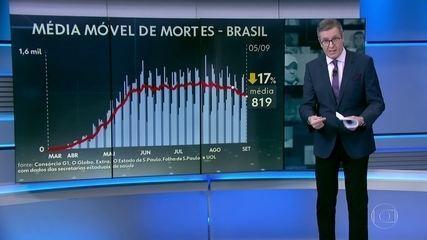 Brasil tem queda na média móvel de mortes por Covid pela 1ª vez desde o início da pandemia