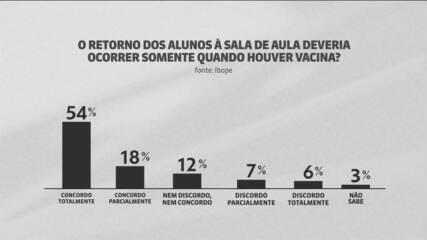 Pesquisa Ibope mostra que para 72% dos brasileiros, volta às aulas só depois da vacina