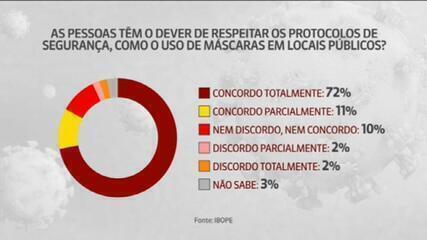 Maioria dos brasileiros concorda que usar máscaras é dever de todos, aponta Ibope