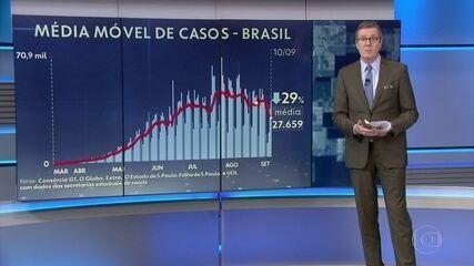 Brasil tem redução de 21% das mortes por Covid em relação à média de 14 dias atrás