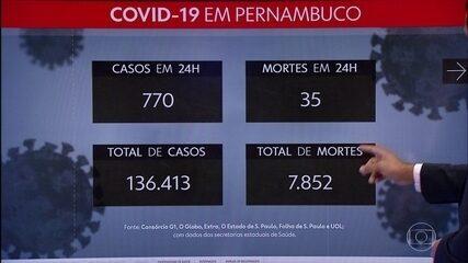 Pernambuco chega aos seis meses de pandemia com 136.413 casos e 7.852 mortes