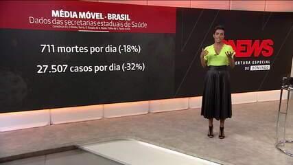 Brasil tem 131.663 mortes por coronavírus e 4.330.152 casos, informa consórcio de imprensa