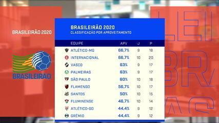 Redação SporTV mostrou a classificação do Brasileirão por percentual de aproveitamento de pontos