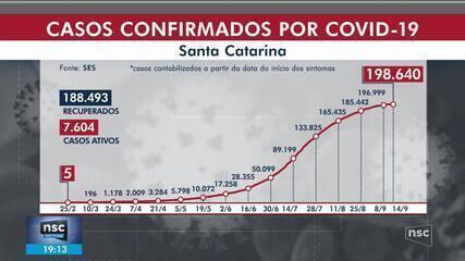 SC passa de 198 mil casos confirmados de coronavírus, com 2.543 mortes