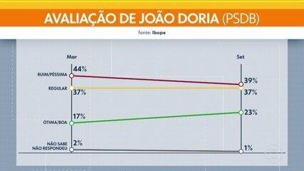Pesquisa Ibope mostra avaliação do governador João Doria e do prefeito Bruno Covas em São Paulo