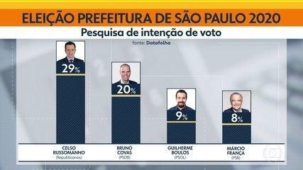 Celso Russomanno lidera pesquisa de intenção de voto para a Prefeitura de São Paulo