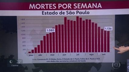 SP registra a semana com o menor número de mortes desde maio