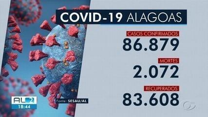 Alagoas tem 86.879 casos confirmados e 2.072 mortes por Covid-19