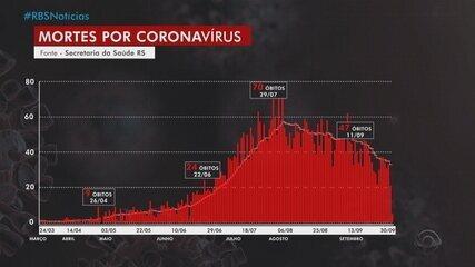 RS atinge 8º dia com redução na média móvel de mortes por Covid-19