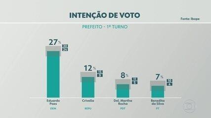 Confira a pesquisa de intenção de voto para o Rio de Janeiro