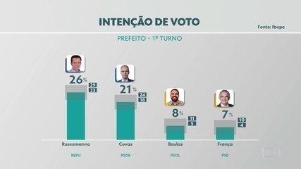 Ibope divulga resultado da mais nova pesquisa para a disputa da prefeitura de São Paulo