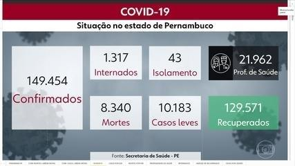 Pernambuco registra 8.340 mortes, 149.454 casos e 129.571 recuperados da Covid-19