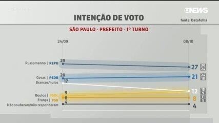 Pesquisa Datafolha em São Paulo: Russomano, 27%; Covas, 21%; Boulos, 12%; França, 8%