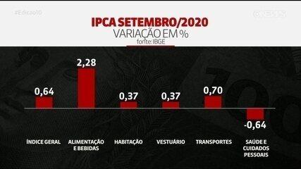 IPCA registra alta de 0,64% em setembro, maior alta para o mês desde 2003