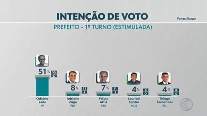 Pesquisa Ibope em Uberlândia: Odelmo, 51%; Zago, 8%; Attiê 7%