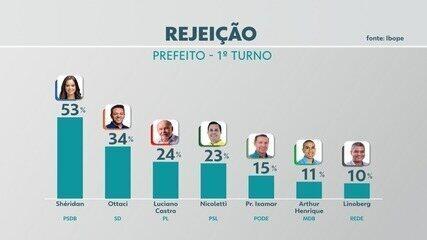 Rede Amazônica divulga números de rejeição de candidatos à Prefeitura de Boa Vista