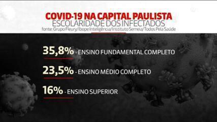 Inquérito sorológico: 26% dos moradores da cidade de SP já tiveram contato com o coronavírus