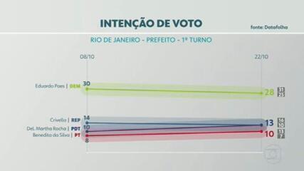 Datafolha divulga segunda pesquisa de intenção de voto para prefeitura do Rio
