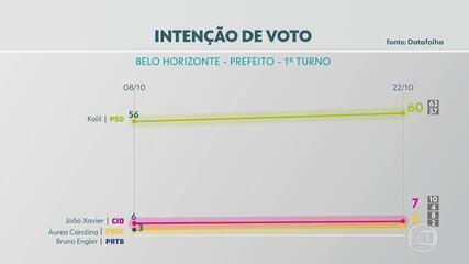 Pesquisa Datafolha em Belo Horizonte: Kalil, 60%; João Vitor Xavier, 7%; Áurea, 5%; Engler