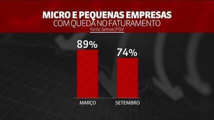 Covid-19 e economia: 83% das micro e pequenas empresas já tinham voltado a funcionar em outubro