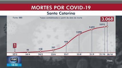 SC tem 252.551 casos de Covid-19, com 3.068 mortes