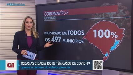 Rio Grande do Sul tem casos de Covid-19 em todos os municípios