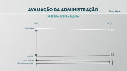 Pesquisa Ibope: veja avaliação de Teresa, Denarium e Bolsonaro em Boa Vista