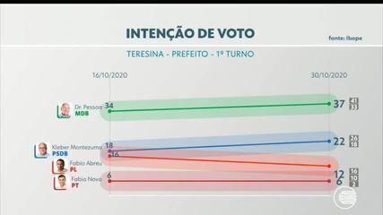 Pesquisa Ibope - Intenção de voto