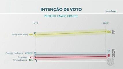 Ibope divulga segunda pesquisa de intenção de voto à prefeitura da Capital