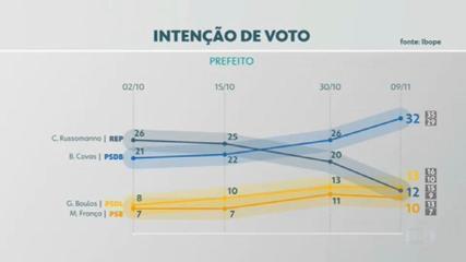 Ibope divulga mais uma pesquisa de intenção de voto para a prefeitura de São Paulo