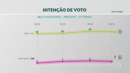 Pesquisa Ibope em BH: Kalil, 62%; João Vitor Xavier, 7%; Áurea, 5%; Engler, 4%