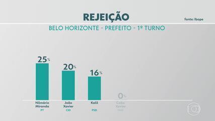 Pesquisa do Ibope mostra como está o nível de rejeição dos candidatos a prefeito de BH