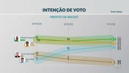 Eleição 2020: Veja o resultado de mais uma pesquisa Ibope para Prefeito de Maceió