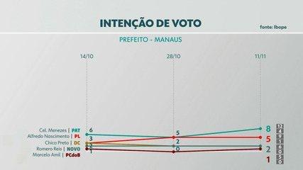 Pesquisa Ibope em Manaus: intenção de votos